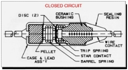 Thermal Cut-Off CLOSED CIRCUIT